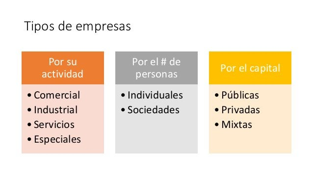 Tipos de empresas Por su actividad •Comercial •Industrial •Servicios •Especiales Por el # de personas •Individuales •Socie...