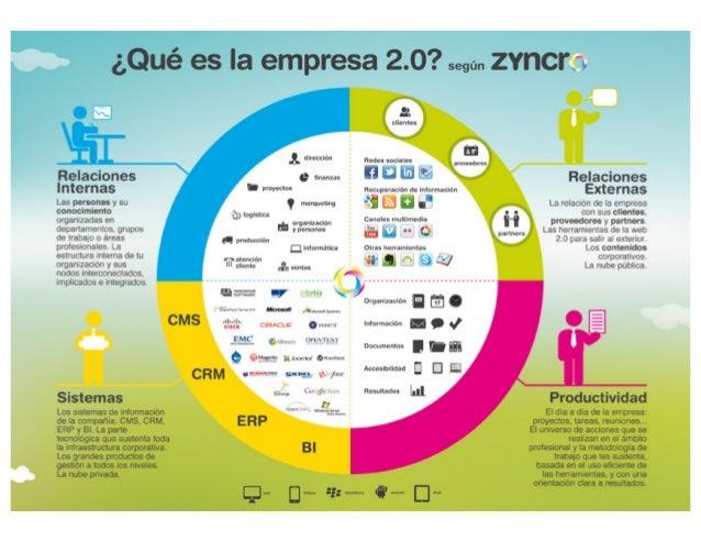 Infografía: La empresa 2.0 por Zyncro
