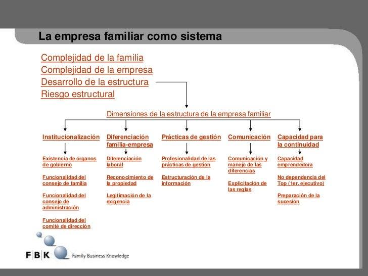 La empresa familiar como sistemaComplejidad de la familiaComplejidad de la empresaDesarrollo de la estructuraRiesgo estruc...