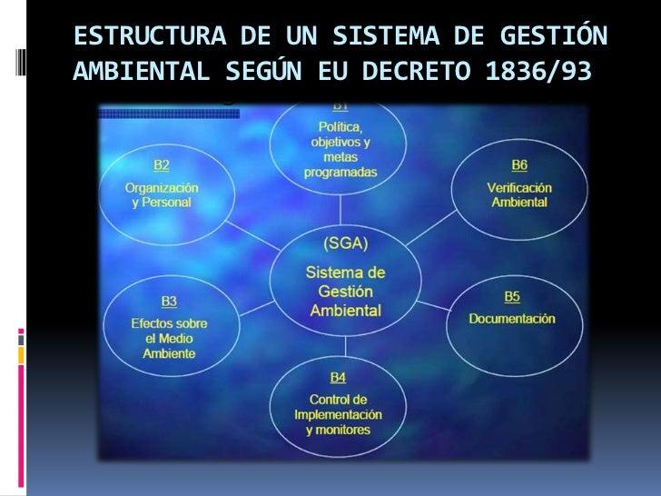 ESTRUCTURA DE UN SISTEMA DE GESTIÓNAMBIENTAL SEGÚN EU DECRETO 1836/93
