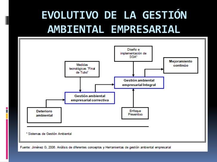 EVOLUTIVO DE LA GESTIÓN AMBIENTAL EMPRESARIAL