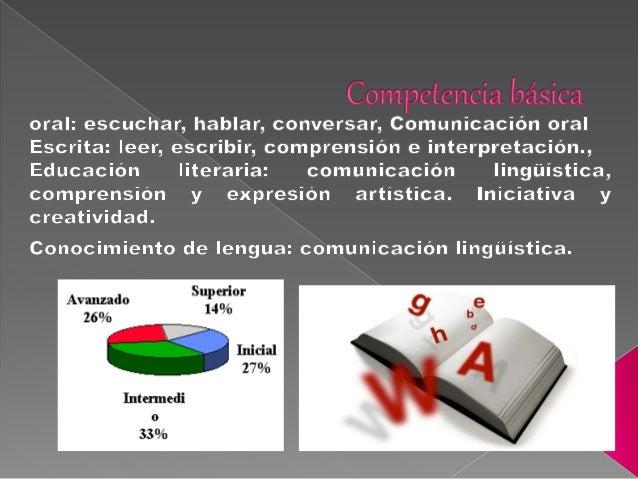 """i,  Ïr'1""""12r<'ï ('ïïvgrï lïïzztsv:  oral:  escuchar,  hablar,  conversar,  Comunicación oral Escrita:  leer,  escribir,  c..."""