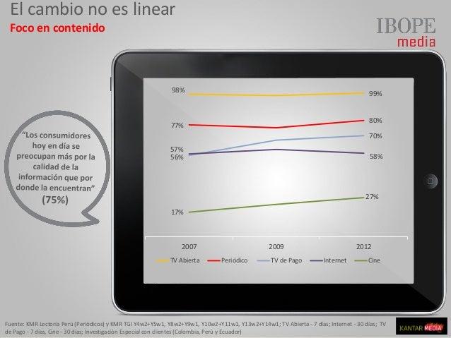 El cambio no es linear Foco en contenido 98% 99% 77% 80% 56% 70% 57% 58% 17% 27% 2007 2009 2012 TV Abierta Periódico TV de...
