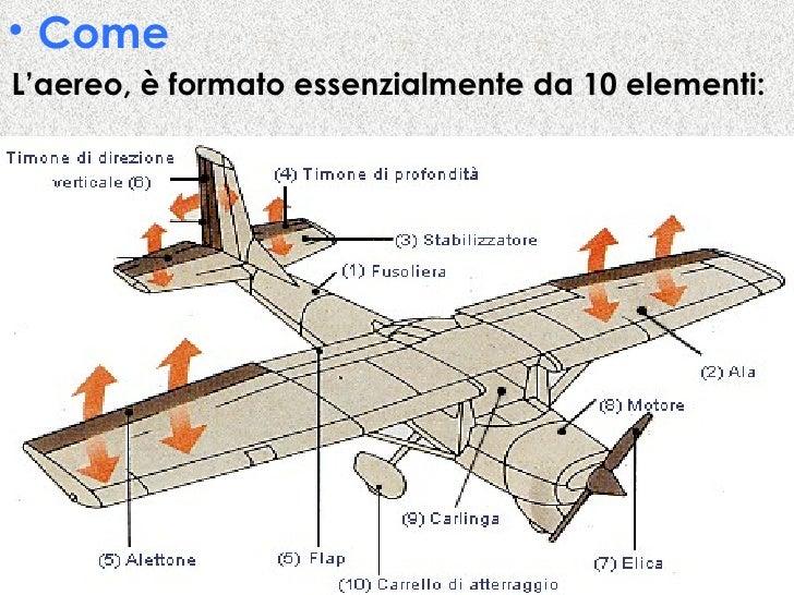 Aereo Di Linea Affiancato Da Caccia : L aereo