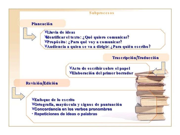 Planeación  <ul><li>Lluvia de ideas  </li></ul><ul><li>Identificar el texto: ¿Qué quiero comunicar? </li></ul><ul><li>Prop...