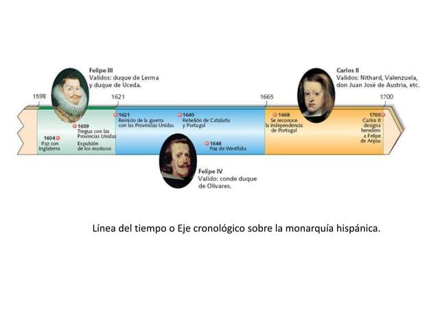 Línea del tiempo o Eje cronológico sobre la monarquía hispánica.