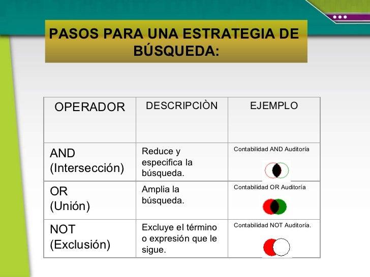 PASOS PARA UNA ESTRATEGIA DE  BÚSQUEDA: OPERADOR DESCRIPCIÒN EJEMPLO AND  (Intersección) Reduce y especifica la búsqueda. ...