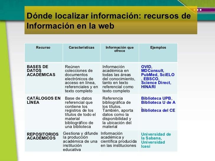 Dónde localizar información: recursos de Información en la web -  Recurso  Características Información que ofrece Ejemplos...