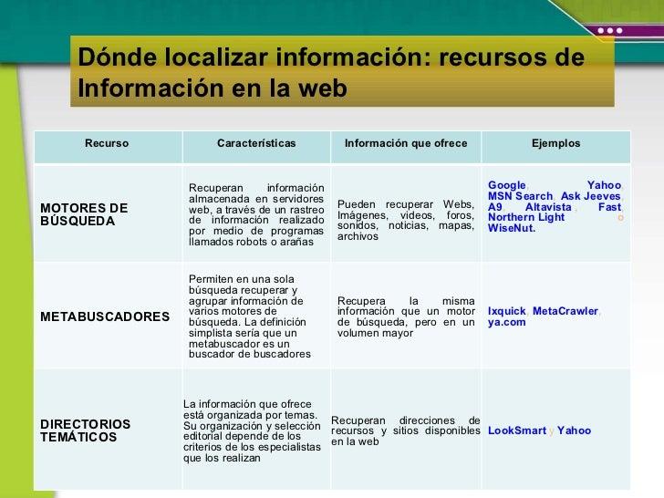 Dónde localizar información: recursos de Información en la web Recurso  Características Información que ofrece Ejemplos MO...