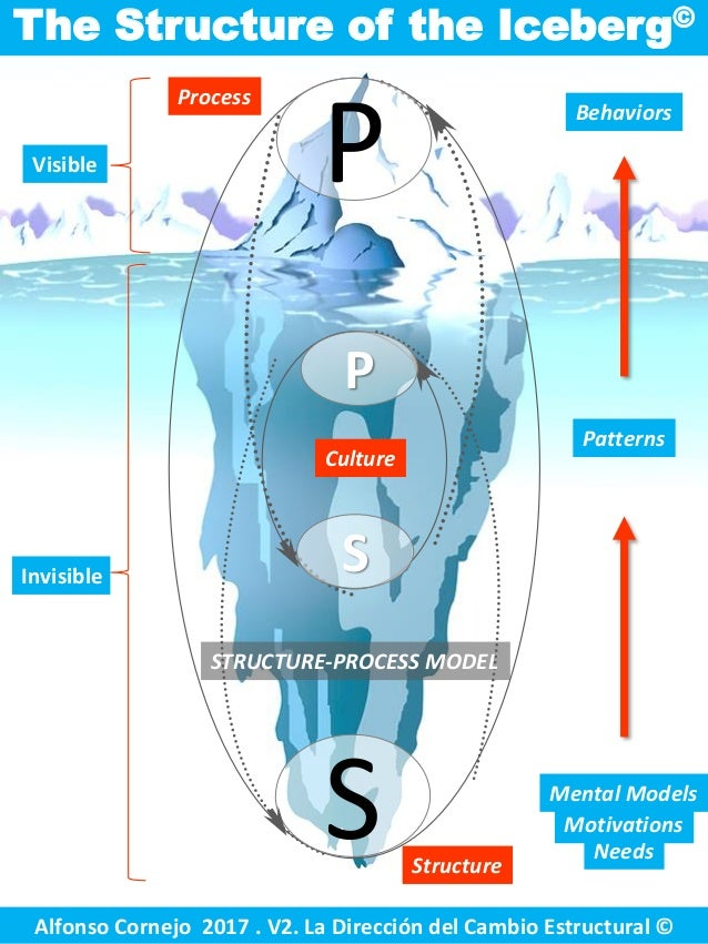 Visible The Structure of the Iceberg© Invisible Behaviors Needs Motivations Mental Models Patterns P S S P Alfonso Cornejo...
