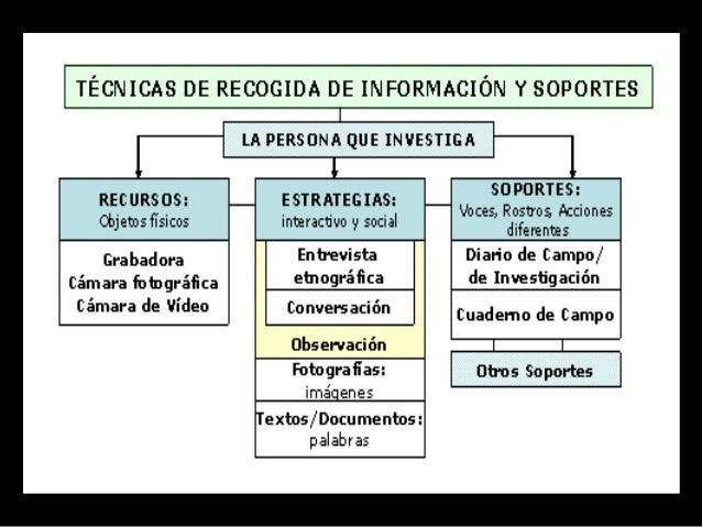 Durante el proceso analítico el investigador pone el énfasis en la construcción o generación inductiva de categorías que p...