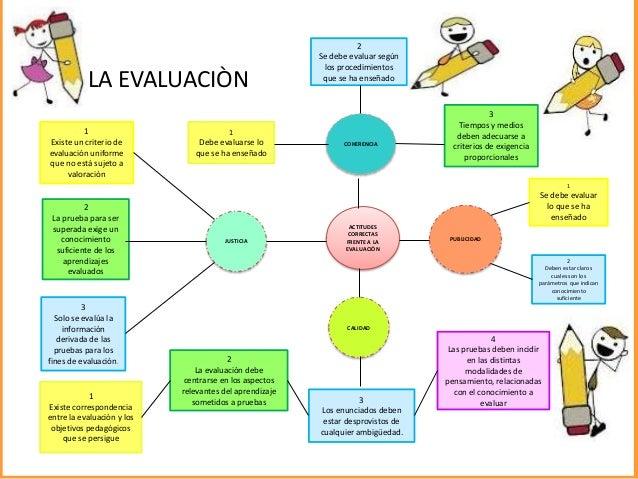 LA EVALUACIÒN ACTITUDES CORRECTAS FRENTE A LA EVALUACIÒN JUSTICIA PUBLICIDAD CALIDAD COHERENCIA 1 Se debe evaluar lo que s...
