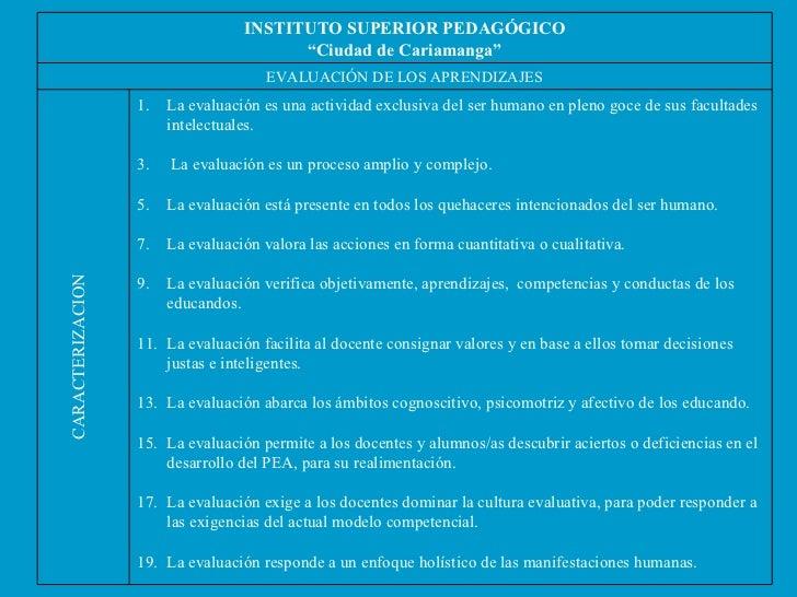 """CARACTERIZACION INSTITUTO SUPERIOR PEDAGÓGICO """" Ciudad de Cariamanga"""" EVALUACIÓN DE LOS APRENDIZAJES <ul><li>La evaluación..."""