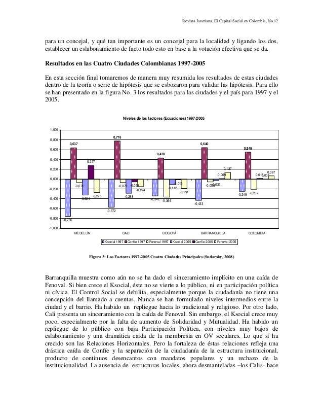 Revista Javeriana, El Capital Social en Colombia, No.12 para un concejal, y qué tan importante es un concejal para la loca...