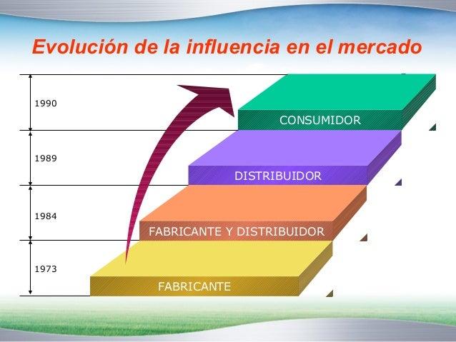 Evolución de la influencia en el mercado  CONSUMIDOR  DISTRIBUIDOR  FABRICANTE Y DISTRIBUIDOR  FABRICANTE  1990  1989  198...