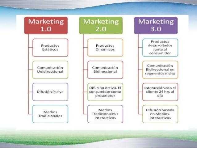 Comparaciones del marketing 1.0, 2.0 y 3.0  Comparaciones del Marketing 1.0, 2.0 y 3.0  Marketing 1.0 Marketing 2.0 Market...