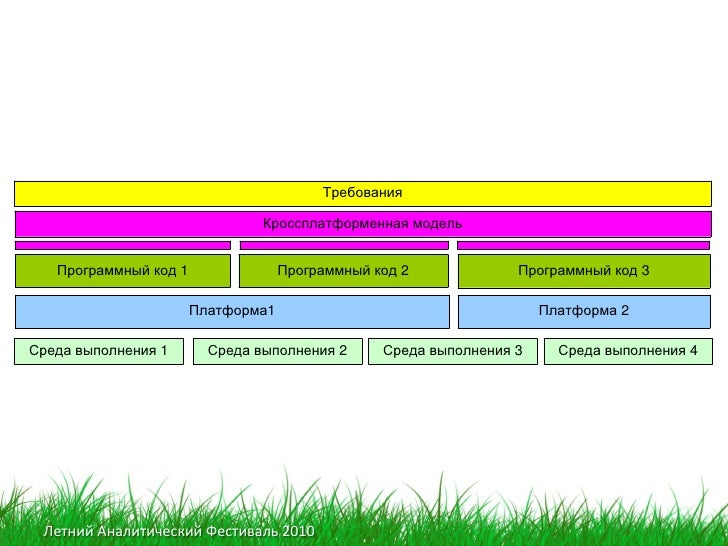 Требования                                  Кроссплатформенная модель      Программный код 1                Программный ко...