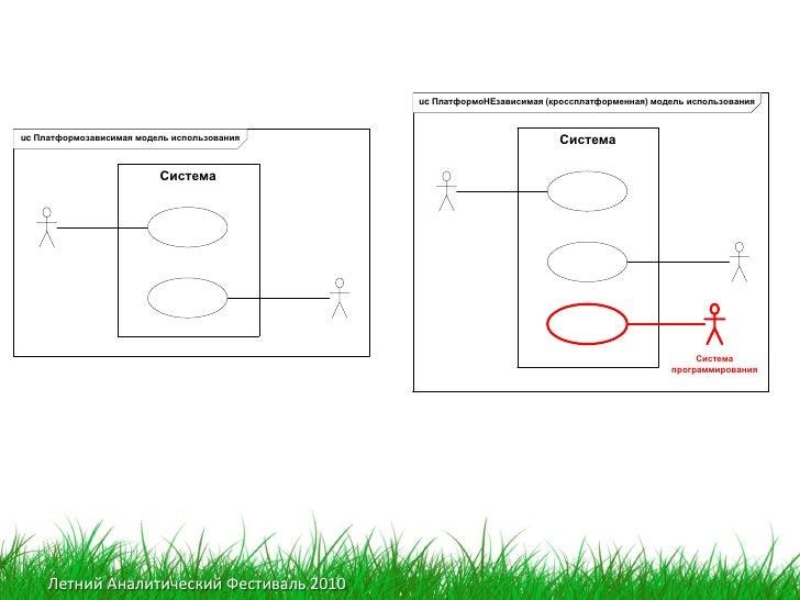 uc ПлатформоНЕзависимая (кроссплатформенная) модель использования    uc Платформозависимая модель использования           ...