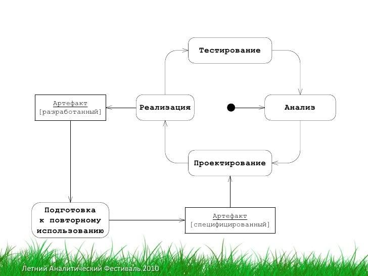 Тестирование            Артефакт     [разработанный]                              Реализация                     Анализ   ...