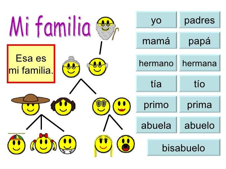 yo padres mamá papá tía tío primo prima abuela abuelo bisabuelo Mi familia Esa es mi familia. hermana hermano