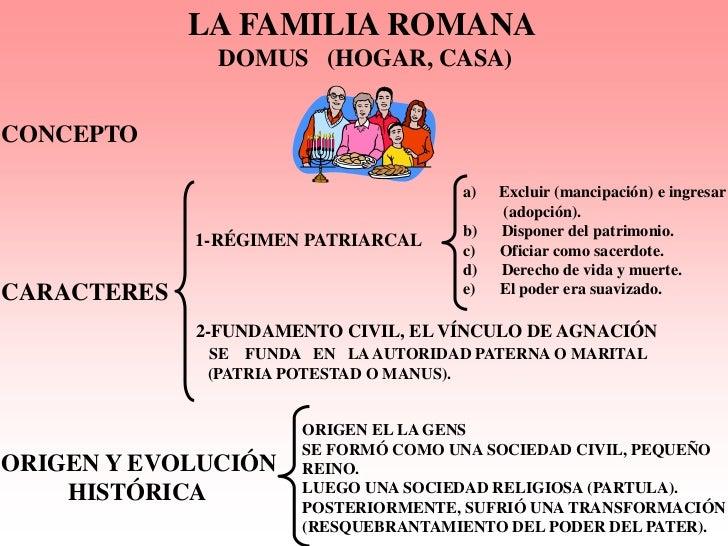 Matrimonio Derecho Romano Definicion : La familia romana