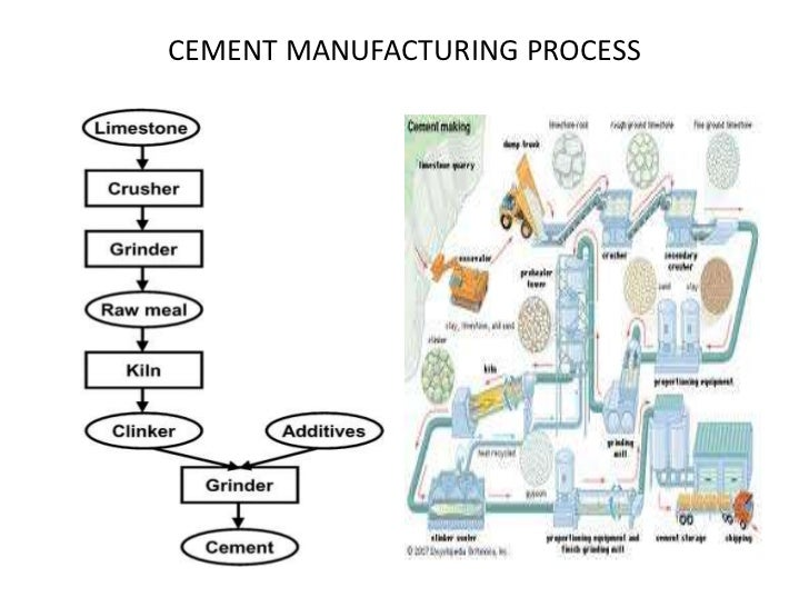 Ultratech Cement Cement Manufacturing Process : Pin cement manufacturing process on pinterest