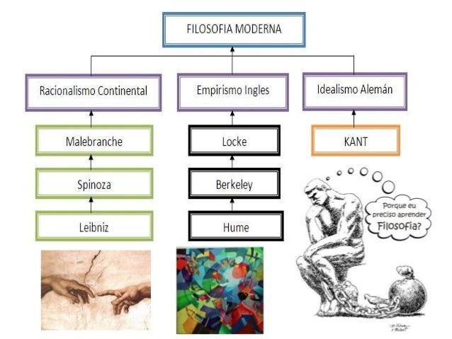 La filosofía moderna y contemporánea Slide 3