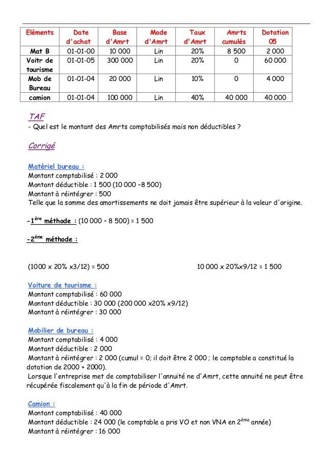 Eléments Date d'achat Base d'Amrt Mode d'Amrt Taux d'Amrt Amrts cumulés Dotation 05 Mat B 01-01-00 10 000 Lin 20% 8 500 2 ...