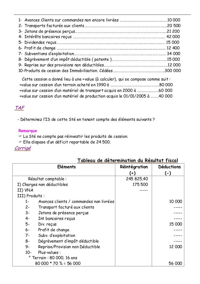 1- Avances Clients sur commandes non encore livrées ………………………….………………...10 000 2- Transports facturés aux clients………………………...