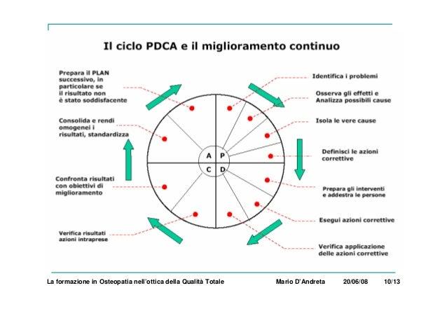 La formazione in Osteopatia nell'ottica della Qualità Totale Mario D'Andreta 20/06/08 10/13
