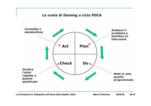 La formazione in Osteopatia nell'ottica della Qualità Totale Mario D'Andreta 20/06/08 09/13