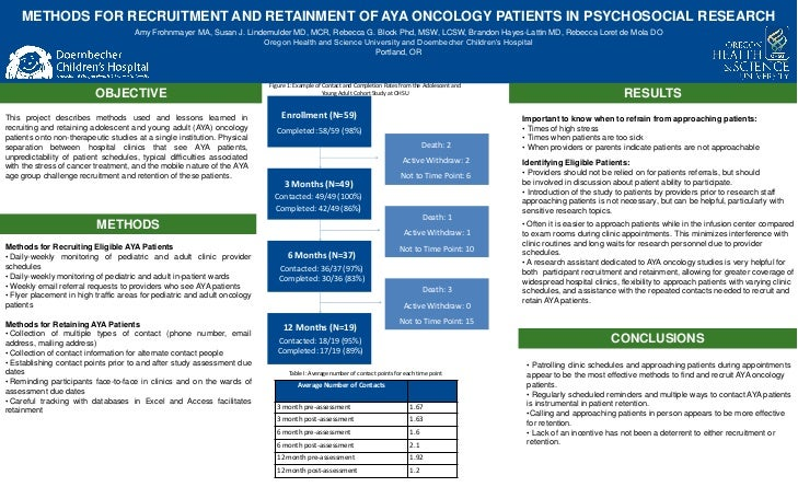 METHODS FOR RECRUITMENT AND RETAINMENT OF AYA ONCOLOGY PATIENTS IN PSYCHOSOCIAL RESEARCH                                  ...
