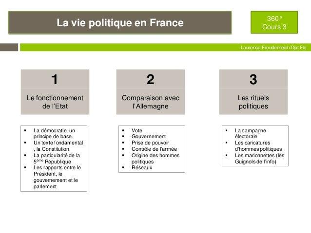 La vie politique en France 360° Cours 3 Laurence Freudenreich Dpt Fle ESCE Le fonctionnement de l'Etat 1 Comparaison avec ...
