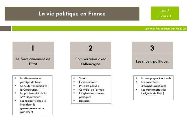 360° Cours 3  La vie politique en France  Laurence Freudenreich Dpt Fle ESCE  1  2  3  Le fonctionnement de l'Etat  Compar...