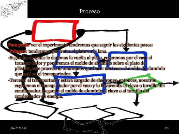 ProcesoPara poder ver el experimento tendremos que seguir los siguientes pasos:-Primero: tendremos que frotar el plato en ...