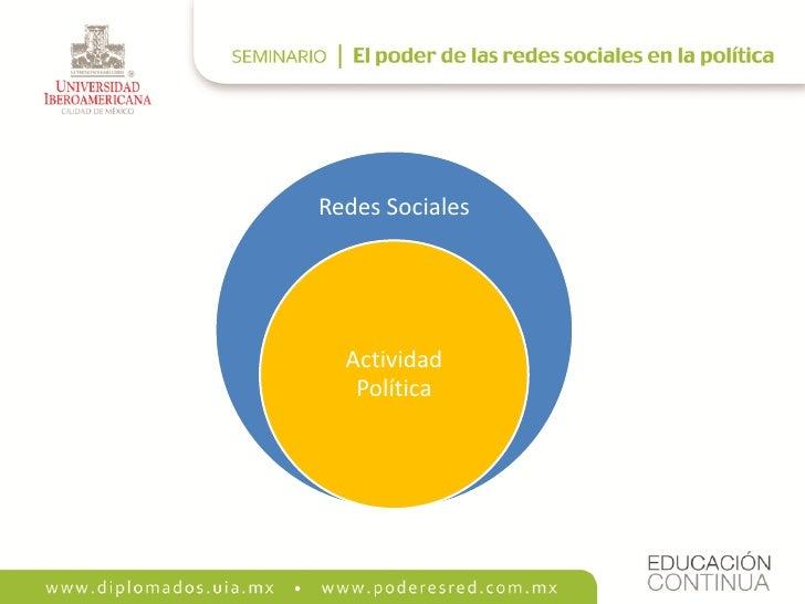 Redes Sociales       Actividad    Política