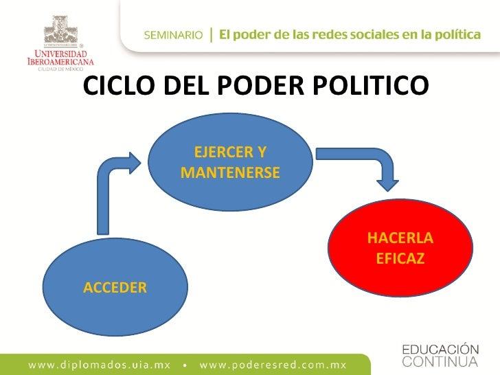 CICLO DEL PODER POLITICO             EJERCER Y           MANTENERSE                          HACERLA                      ...