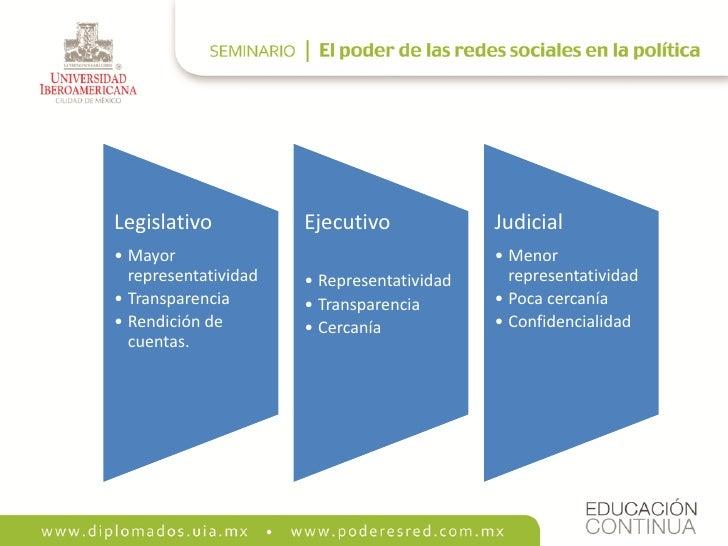 Legislativo           Ejecutivo             Judicial • Mayor                                     • Menor   representativid...