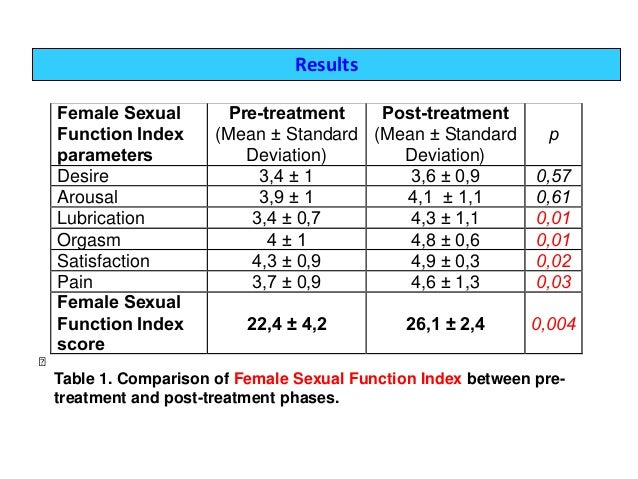 Female sexual dysfunction definition