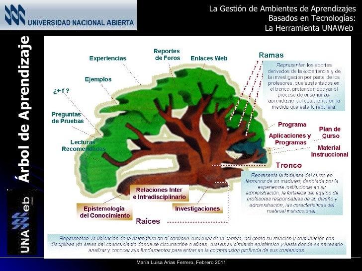 Árbol de Aprendizaje