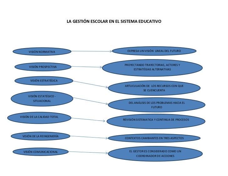 LA GESTIÓN ESCOLAR EN EL SISTEMA EDUCATIVO     VISIÓN NORMATIVA                                   EXPRESA UN VISIÓN LINEAL...
