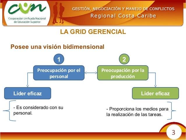 3 Posee una visión bidimensional LA GRID GERENCIAL Preocupación por el personal Preocupación por la producción 1 2 Líder e...