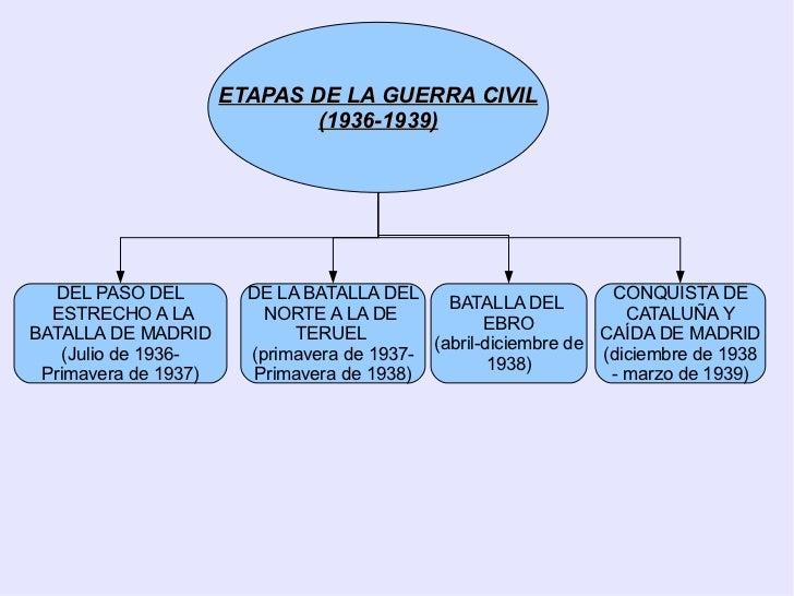 Resultado de imagen de guerra civil española resumen