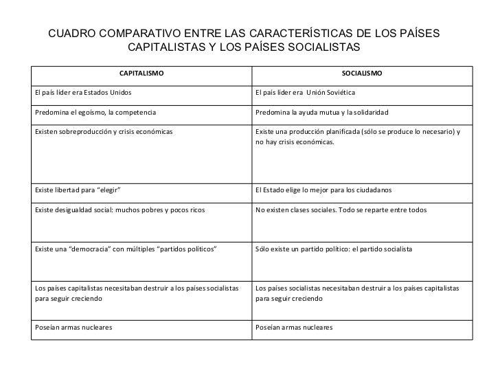 CUADRO COMPARATIVO ENTRE LAS CARACTERÍSTICAS DE LOS PAÍSES CAPITALISTAS Y LOS PAÍSES SOCIALISTAS CAPITALISMO SOCIALISMO El...
