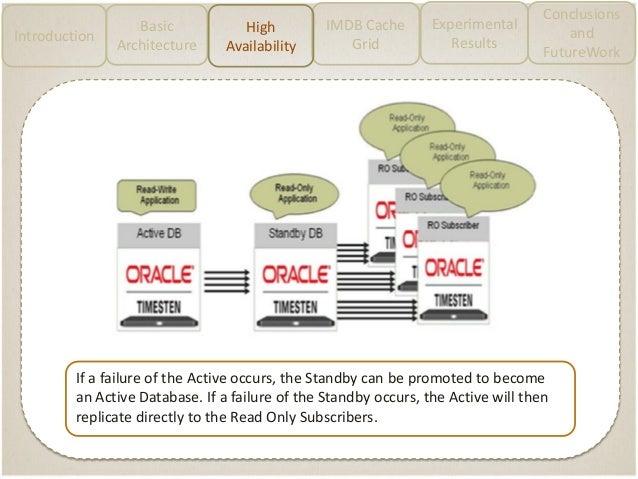 Oracle TimesTen, In-Memory Dat...