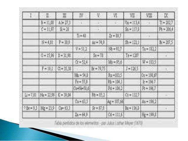 Qumica 1 segundo parcial la historia de la tabla peridica urtaz Image collections