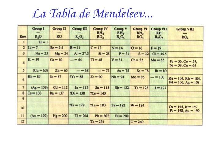 La historia de la tabla peridica moderna la tabla de mendeleev urtaz Image collections