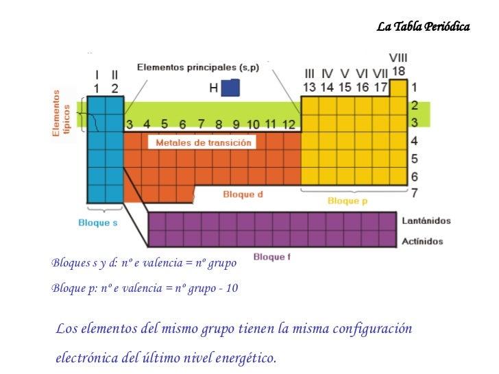 24 2 - Estructura De La Tabla Periodica En Blanco