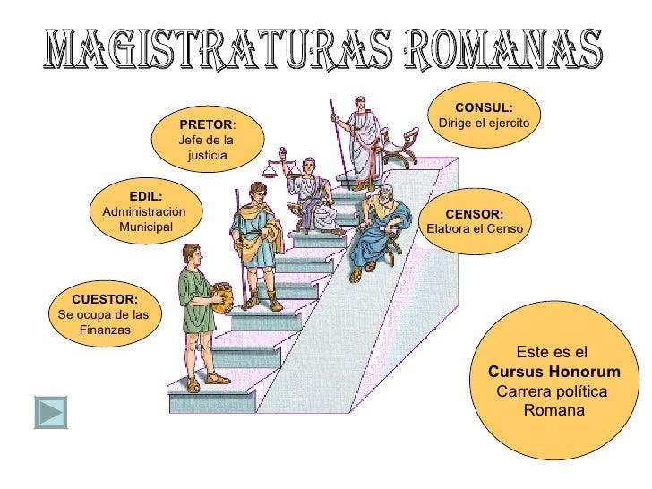 Resultat d'imatges de cursus honorum magistraturas