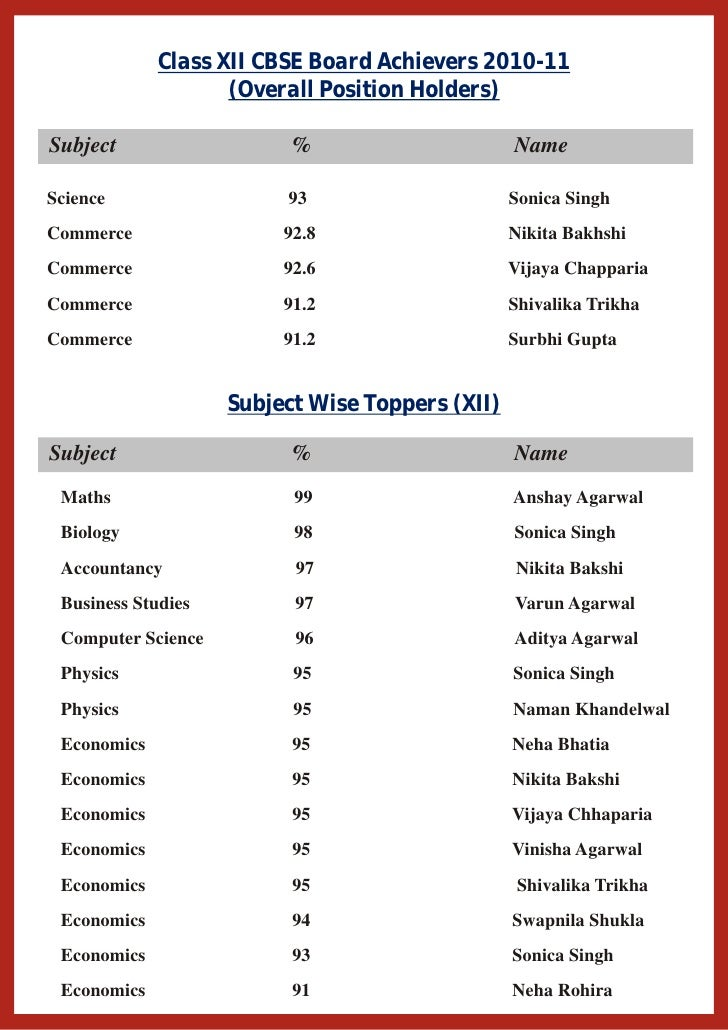 Brief Profile of LAHS